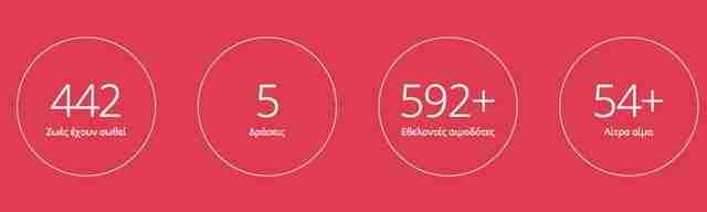 Δημιούργησε την πρώτη διαδικτυακή κοινότητα για εθελοντική αιμοδοσία στην Ελλάδα και διεκδικεί διεθνή διάκριση