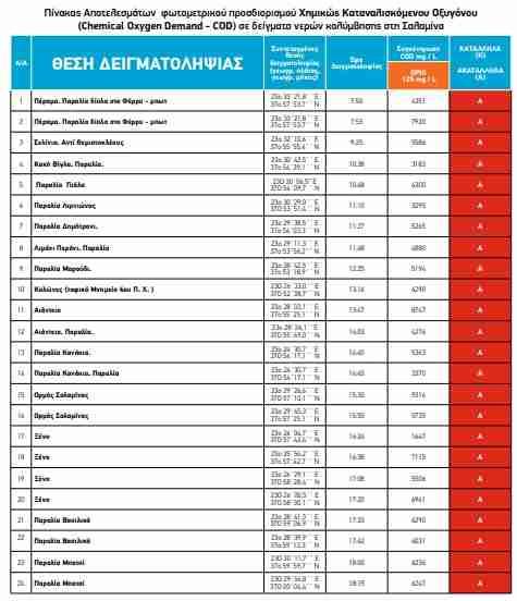 Οι 24 παραλίες της Σαλαμίνας με μόλυνση COD ως και 77 φορές πάνω από το όριο (Πίνακας)